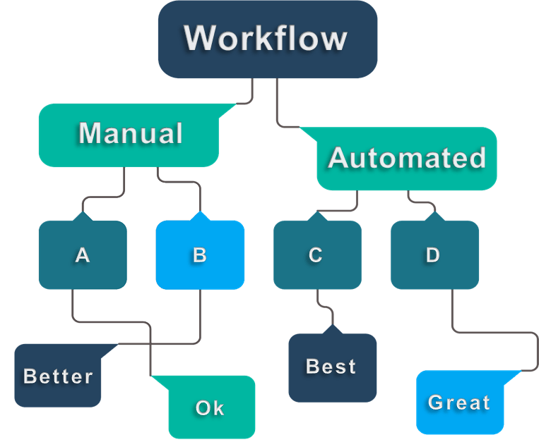Open Sky Health workflow chart